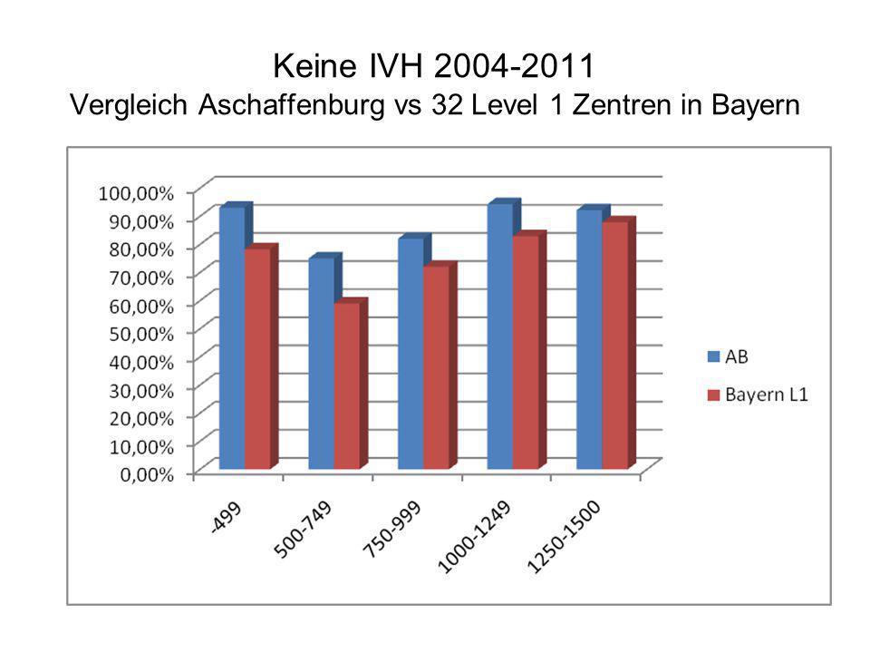 Keine IVH 2004-2011 Vergleich Aschaffenburg vs 32 Level 1 Zentren in Bayern