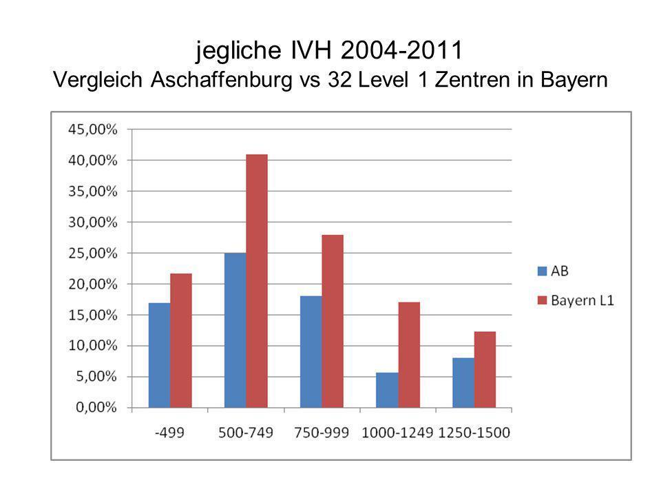 jegliche IVH 2004-2011 Vergleich Aschaffenburg vs 32 Level 1 Zentren in Bayern