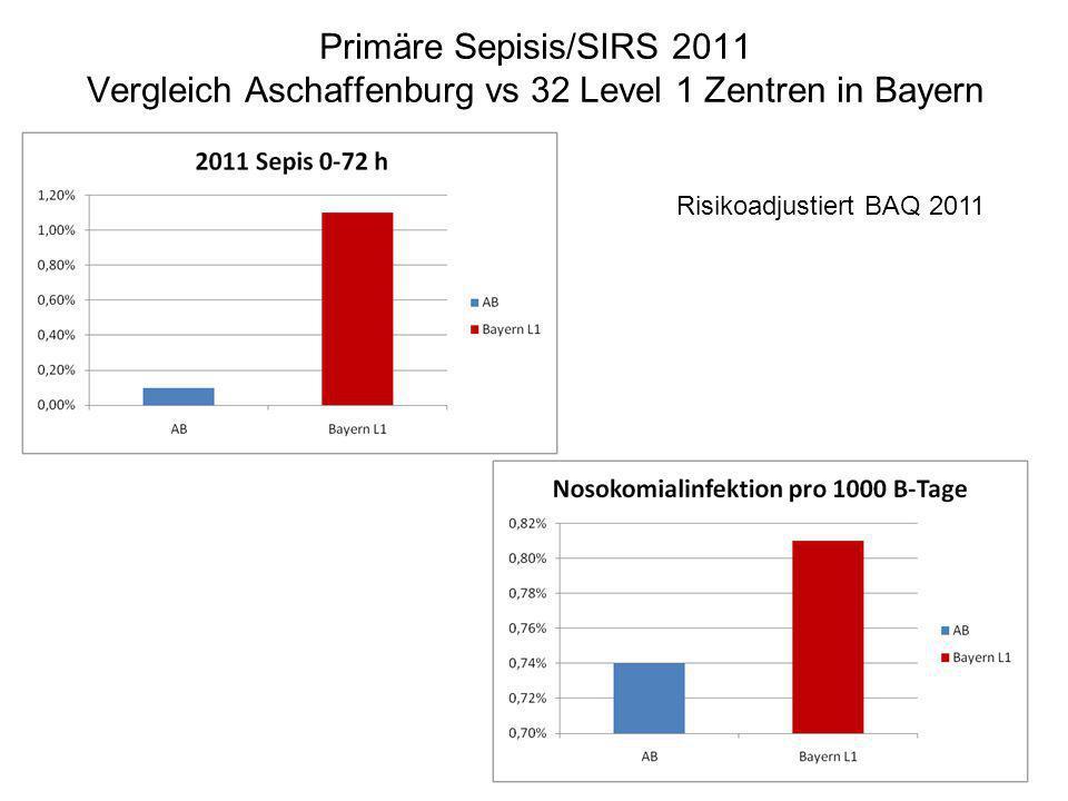 Primäre Sepisis/SIRS 2011 Vergleich Aschaffenburg vs 32 Level 1 Zentren in Bayern Risikoadjustiert BAQ 2011