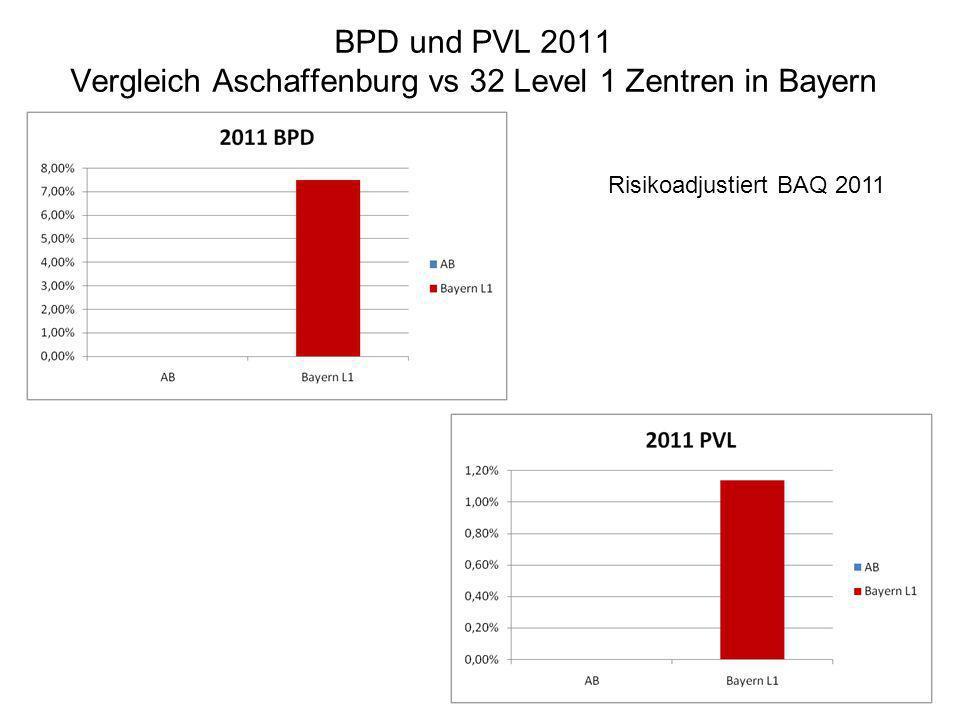 BPD und PVL 2011 Vergleich Aschaffenburg vs 32 Level 1 Zentren in Bayern Risikoadjustiert BAQ 2011