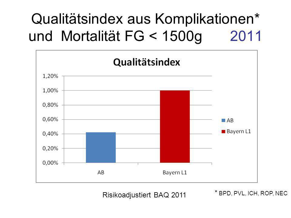 Qualitätsindex aus Komplikationen* und Mortalität FG < 1500g 2011 Risikoadjustiert BAQ 2011 * BPD, PVL, ICH, ROP, NEC