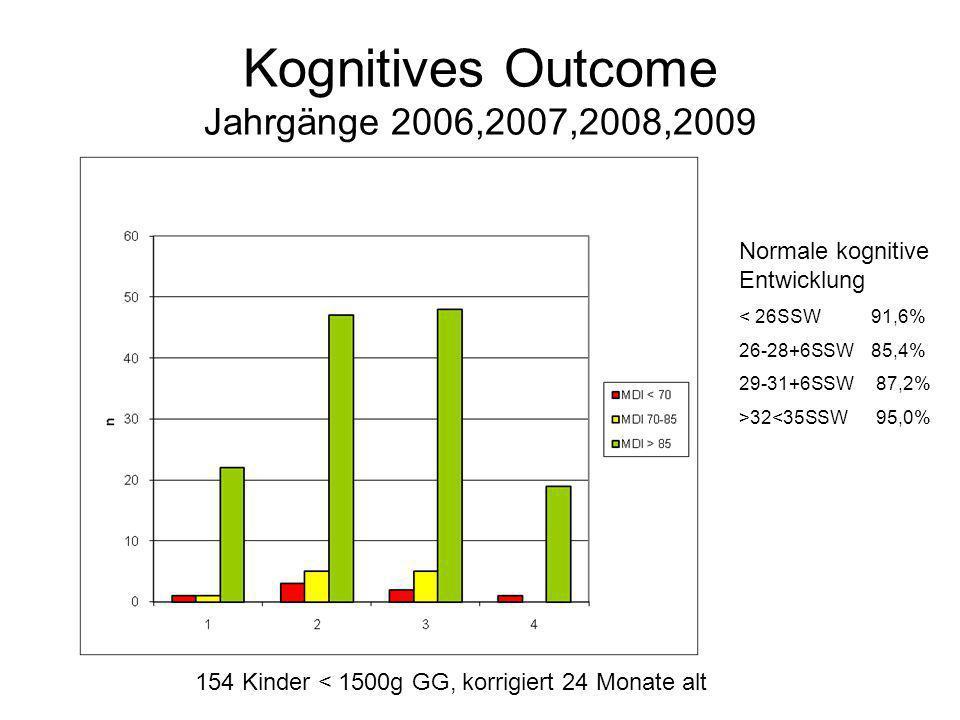 Kognitives Outcome Jahrgänge 2006,2007,2008,2009 Normale kognitive Entwicklung < 26SSW 91,6% 26-28+6SSW 85,4% 29-31+6SSW 87,2% >32<35SSW 95,0% 154 Kinder < 1500g GG, korrigiert 24 Monate alt