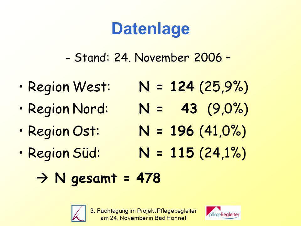 3. Fachtagung im Projekt Pflegebegleiter am 24. November in Bad Honnef Datenlage - Stand: 24.