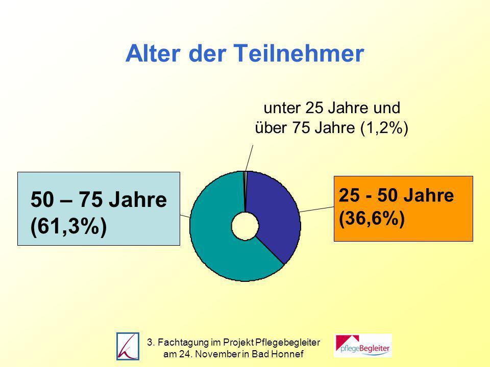 3. Fachtagung im Projekt Pflegebegleiter am 24.