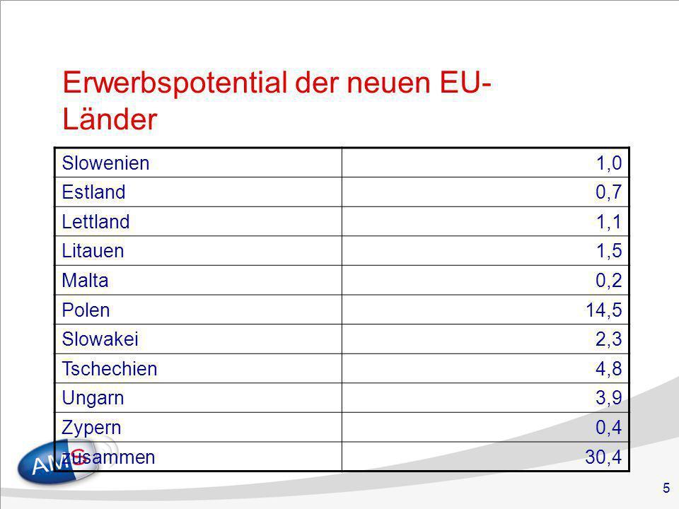 5 Erwerbspotential der neuen EU- Länder Slowenien1,0 Estland0,7 Lettland1,1 Litauen1,5 Malta0,2 Polen14,5 Slowakei2,3 Tschechien4,8 Ungarn3,9 Zypern0,4 zusammen30,4