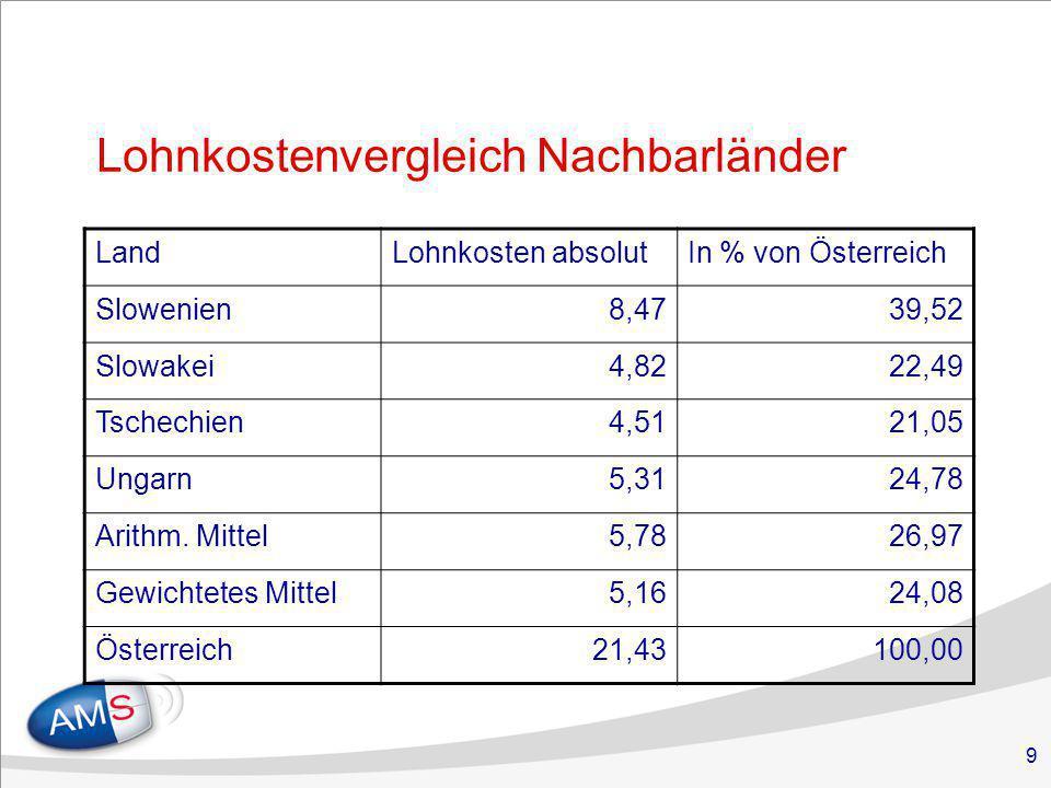 9 Lohnkostenvergleich Nachbarländer LandLohnkosten absolutIn % von Österreich Slowenien8,4739,52 Slowakei4,8222,49 Tschechien4,5121,05 Ungarn5,3124,78 Arithm.