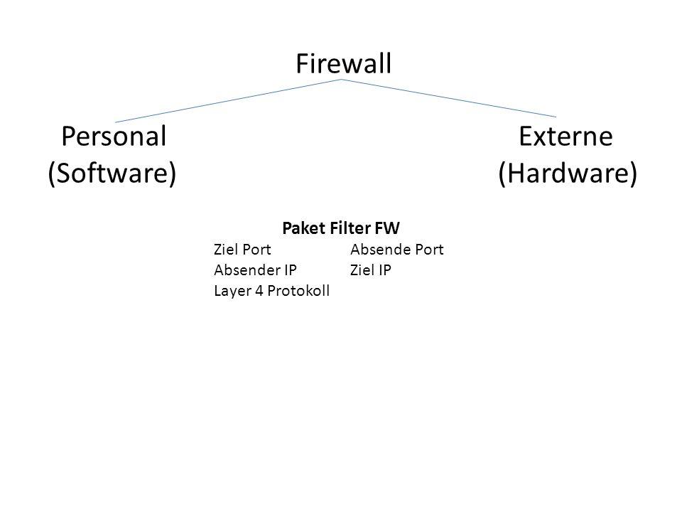 Firewall Personal Externe (Software) (Hardware) Paket Filter FW Ziel PortAbsende Port Absender IPZiel IP Layer 4 Protokoll