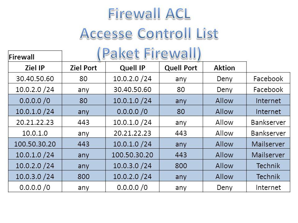 Firewall Ziel IPZiel PortQuell IPQuell PortAktion 30.40.50.608010.0.2.0 /24anyDenyFacebook 10.0.2.0 /24any30.40.50.6080DenyFacebook 0.0.0.0 /08010.0.1
