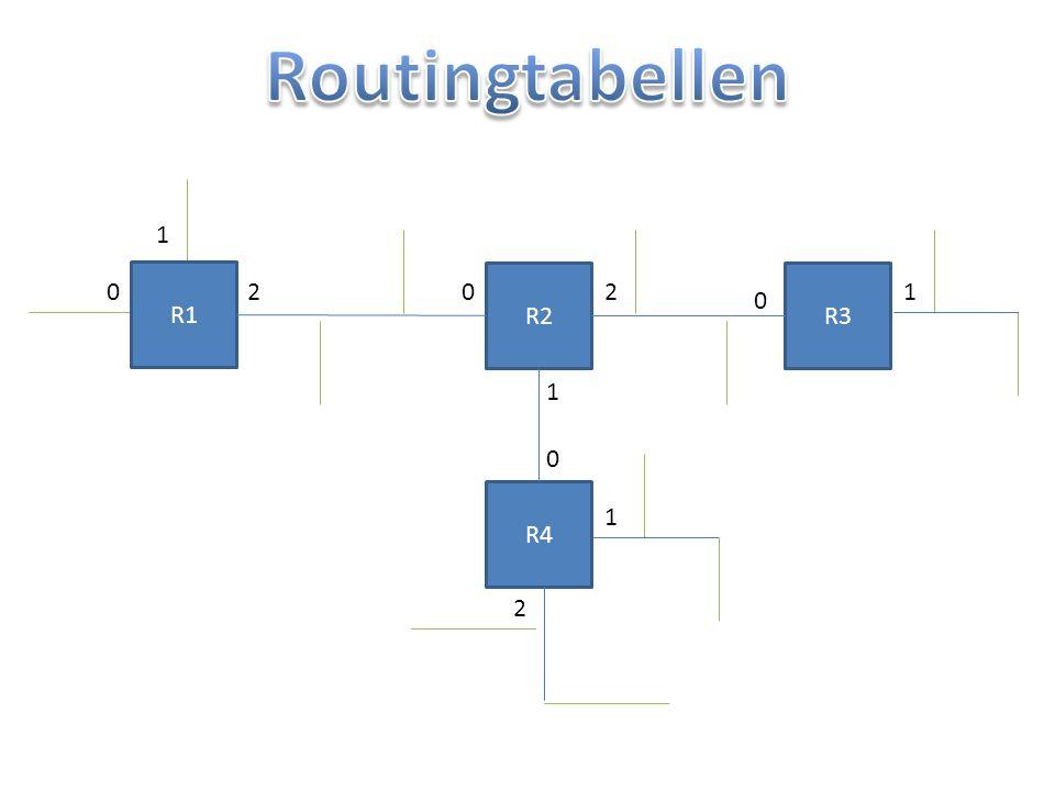 IPv6 0FFF:FF0F:000F:FF0F:0FFF:00FF:F00F:010F /128 BLOCK 1BLOCK 8 FFF:FF0F:F:FF0F:FFF:FF:F00F:10F Die vorderste Null kann man weglassen da man es jederzeit wieder Konstruieren kann 16 32 48 64 80 96 112 128