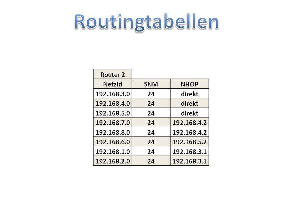 R1R2 Router 2 NetzidSNMNHOP 192.168.1.024direkt 17.18.19.1629direkt 192.168.2.024direkt 192.168.40.023192.168.2.2 192.168.32.022192.168.1.1 0.0.0.00default Kommt nur dann vor (0.0.0.0 /0 default) Wenn der Router mit dem Internet verbunden ist.
