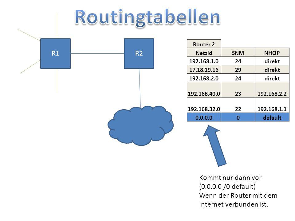 R1R2 Router 2 NetzidSNMNHOP 192.168.1.024direkt 17.18.19.1629direkt 192.168.2.024direkt 192.168.40.023192.168.2.2 192.168.32.022192.168.1.1 0.0.0.00de