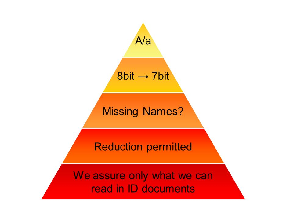 A/a 8bit 7bit Missing Names Reduction permitted We assure only what we can read in ID documents