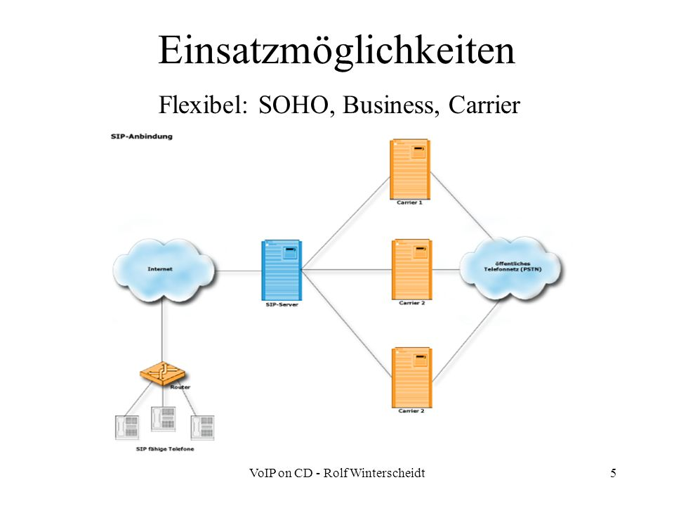 VoIP on CD - Rolf Winterscheidt5 Einsatzmöglichkeiten Flexibel: SOHO, Business, Carrier