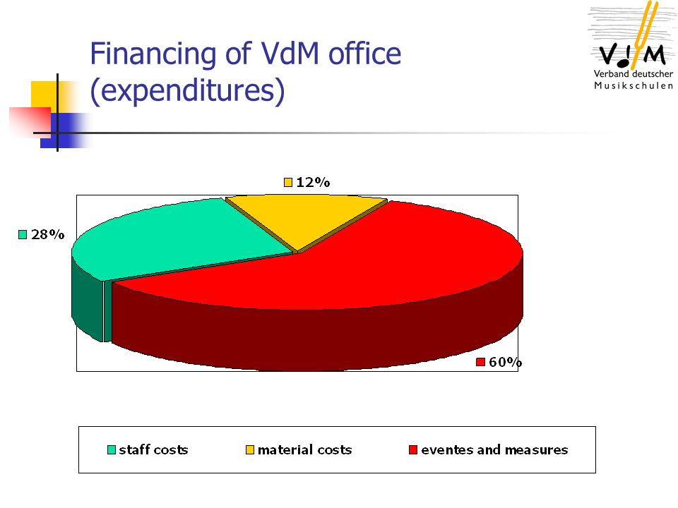Financing of VdM office (expenditures)