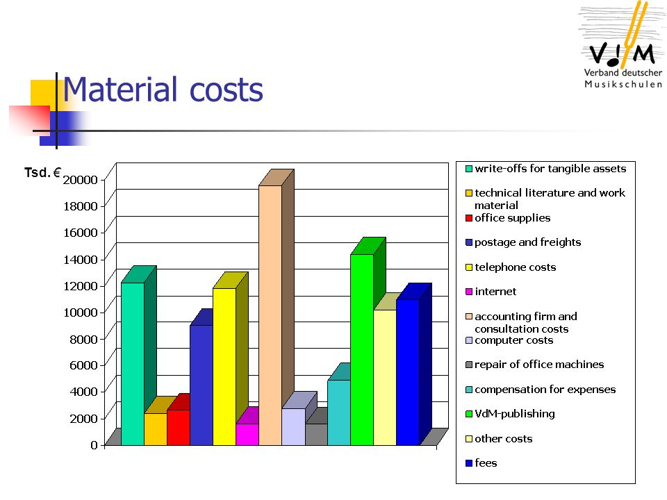 Material costs Tsd.