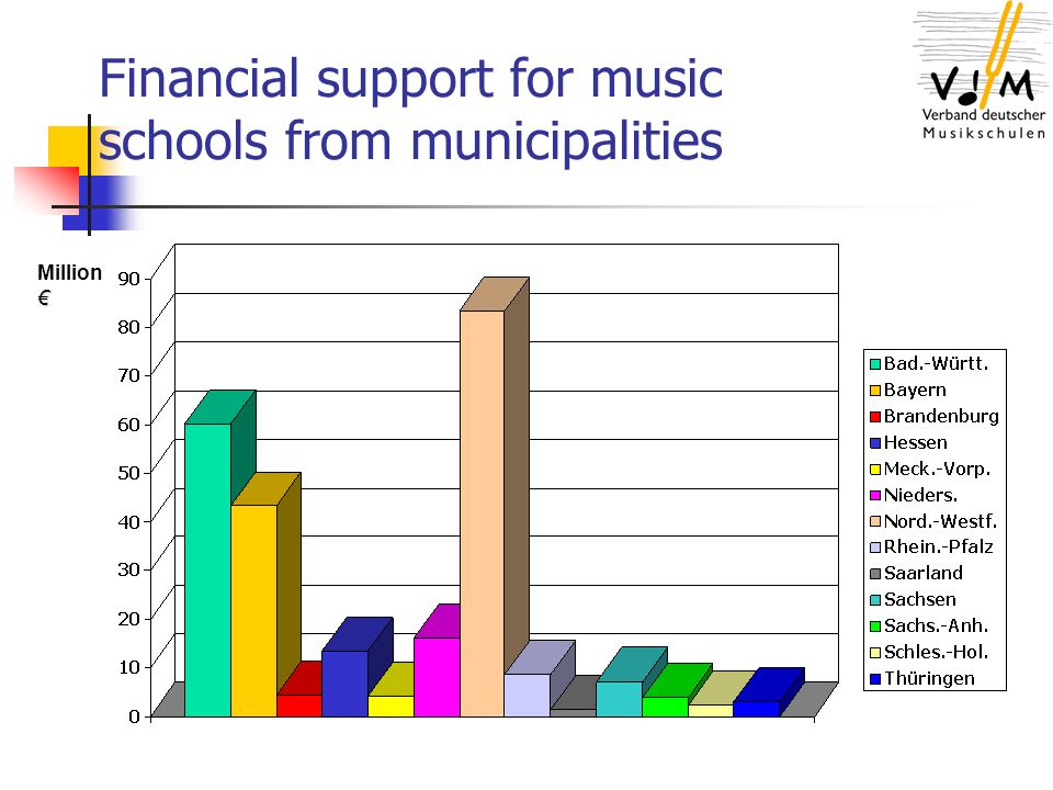 Financial support for music schools from municipalities Million