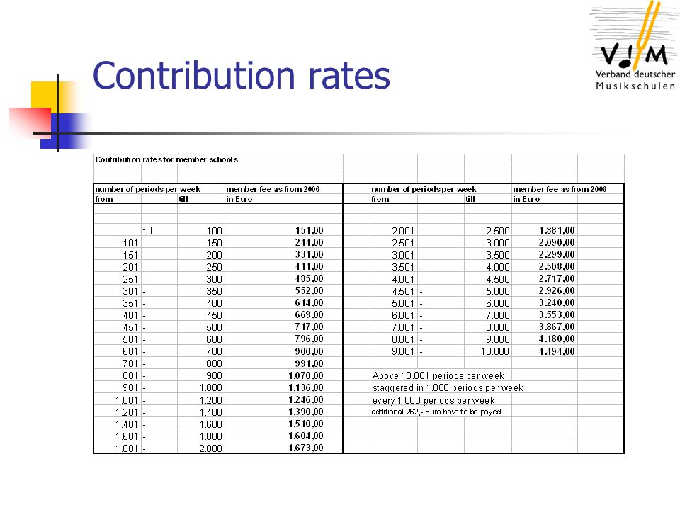 Contribution rates