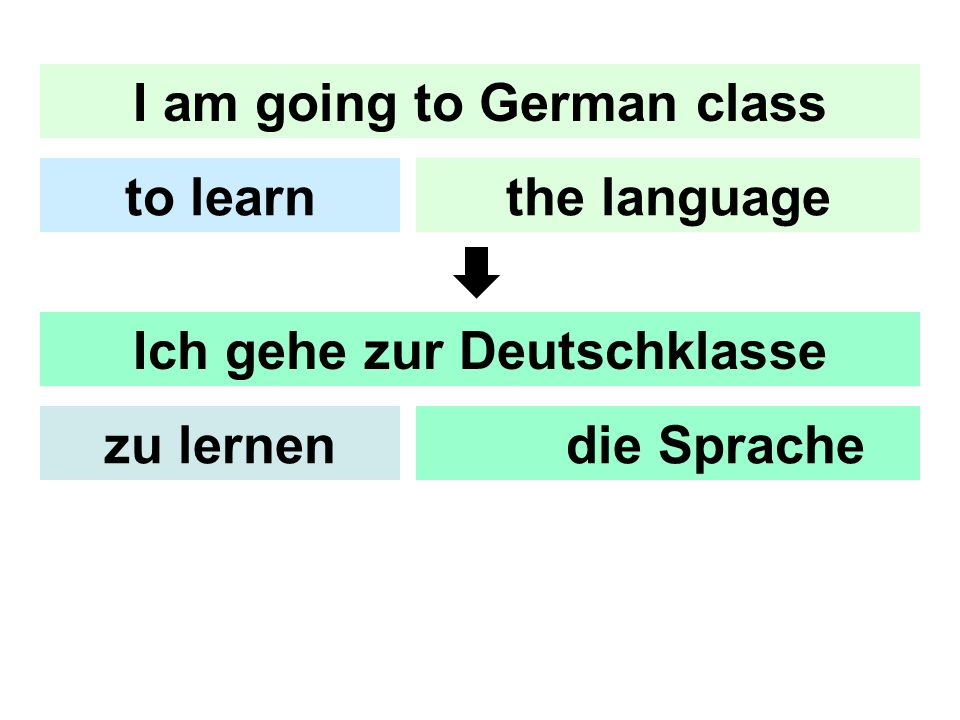 I am going to German class the languageto learn Ich gehe zur Deutschklasse um die Sprachezu lernen