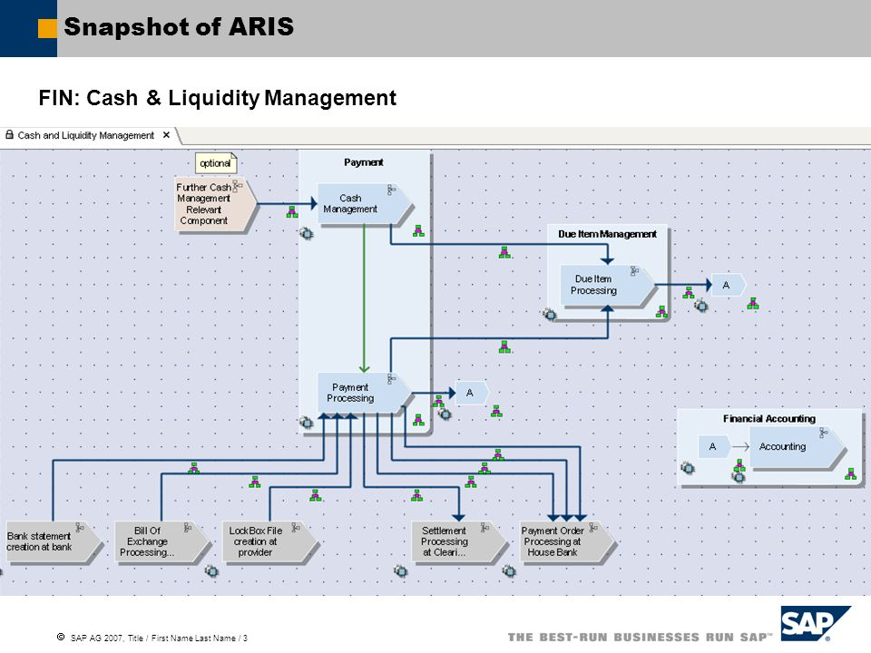 SAP AG 2007, Title / First Name Last Name / 3 Snapshot of ARIS FIN: Cash & Liquidity Management