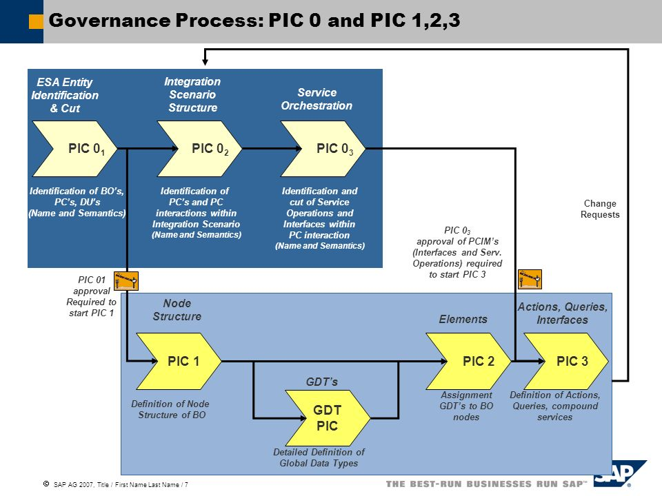 SAP AG 2007, Title / First Name Last Name / 7 Governance Process: PIC 0 and PIC 1,2,3 PIC 0 1 PIC 0 2 PIC 0 3 PIC 1 PIC 2 PIC 3 GDT PIC ESA Entity Identification & Cut Integration Scenario Structure Service Orchestration Identification of BOs, PCs, DUs (Name and Semantics) Identification of PCs and PC interactions within Integration Scenario (Name and Semantics) Identification and cut of Service Operations and Interfaces within PC interaction (Name and Semantics) Definition of Node Structure of BO Node Structure Elements Actions, Queries, Interfaces GDTs Detailed Definition of Global Data Types Assignment GDTs to BO nodes Definition of Actions, Queries, compound services PIC 01 approval Required to start PIC 1 PIC 0 3 approval of PCIMs (Interfaces and Serv.