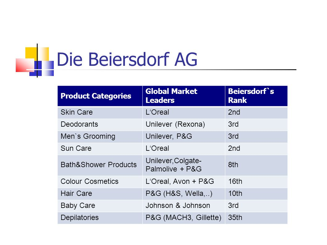 Product Categories Global Market Leaders Beiersdorf`s Rank Skin CareLOreal2nd DeodorantsUnilever (Rexona)3rd Men`s GroomingUnilever, P&G3rd Sun CareLOreal2nd Bath&Shower Products Unilever,Colgate- Palmolive + P&G 8th Colour CosmeticsLOreal, Avon + P&G16th Hair CareP&G (H&S, Wella,..)10th Baby CareJohnson & Johnson3rd DepilatoriesP&G (MACH3, Gillette)35th Die Beiersdorf AG