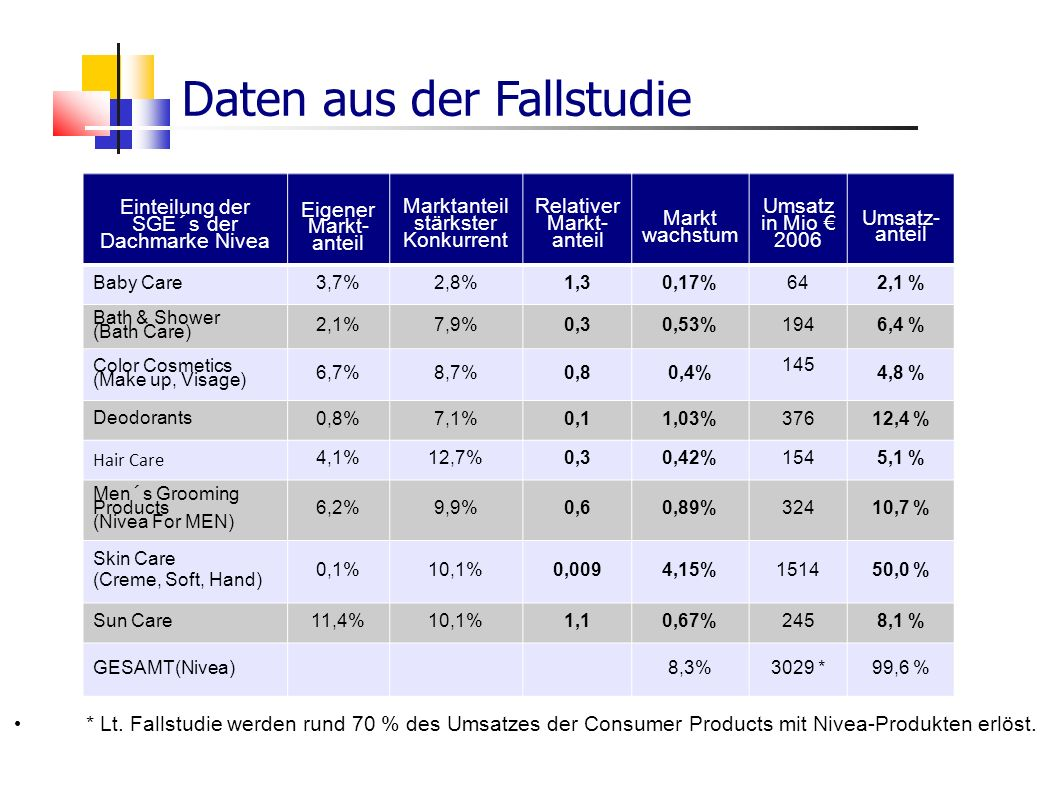 Daten aus der Fallstudie Einteilung der SGE´s der Dachmarke Nivea Eigener Markt- anteil Marktanteil stärkster Konkurrent Relativer Markt- anteil Markt wachstum Umsatz in Mio 2006 Umsatz- anteil Baby Care 3,7%2,8%1,30,17%642,1 % Bath & Shower (Bath Care) 2,1%7,9%0,30,53%1946,4 % Color Cosmetics (Make up, Visage) 6,7%8,7%0,80,4% 145 4,8 % Deodorants 0,8%7,1%0,11,03%37612,4 % Hair Care 4,1%12,7%0,30,42%1545,1 % Men´s Grooming Products (Nivea For MEN) 6,2%9,9%0,60,89%32410,7 % Skin Care (Creme, Soft, Hand) 0,1%10,1%0,0094,15%151450,0 % Sun Care 11,4%10,1%1,10,67%2458,1 % GESAMT(Nivea) 8,3%3029 *99,6 % * Lt.