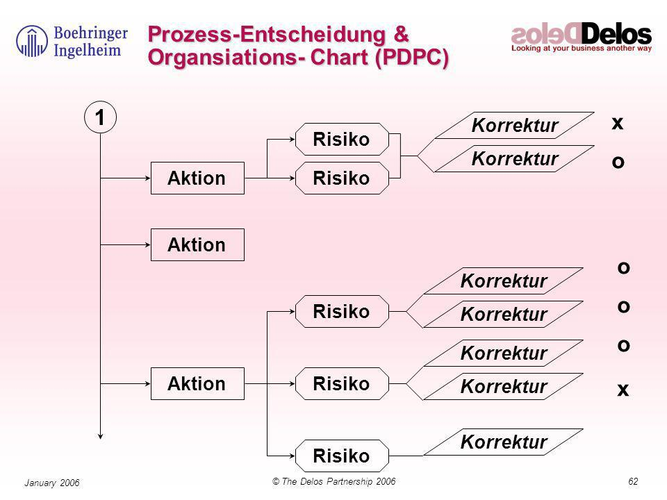 62© The Delos Partnership 2006 January 2006 Prozess-Entscheidung & Organsiations- Chart (PDPC) Aktion Risiko Korrektur Risiko Korrektur Risiko Korrektur 1 x o o o o x