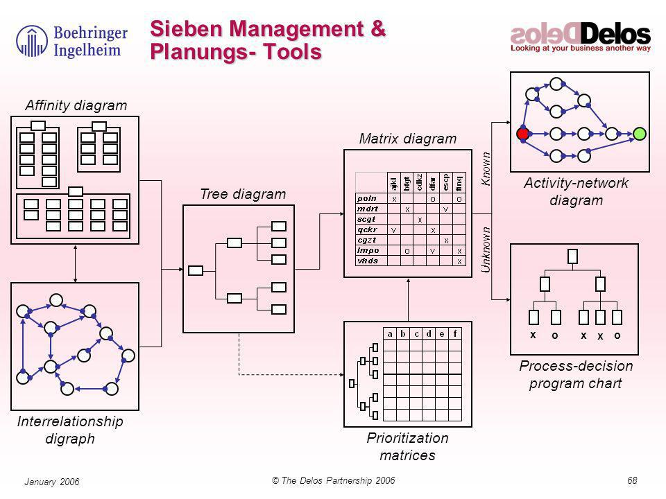 68© The Delos Partnership 2006 January 2006 Sieben Management & Planungs- Tools x x x oo Affinity diagram Interrelationship digraph Tree diagram Prioritization matrices Matrix diagram Activity-network diagram Process-decision program chart Known Unknown