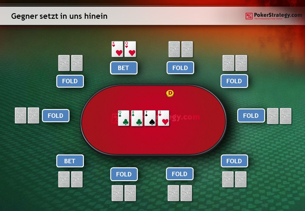 Gegner setzt in uns hinein Player 1Player 9 Player 8Player 7 Player 6 Player 5Player 4 Player 3 Hero Player 2 FOLD RAISE CALL CHECKCALL BET