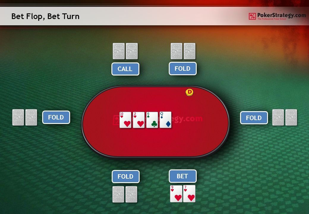 Bet Flop, Bet Turn Player 1Player 5 Player 4 Player 3Hero Player 2 FOLD CALL FOLD CALL BET