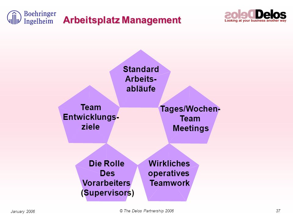37© The Delos Partnership 2006 January 2006 Arbeitsplatz Management Wirkliches operatives Teamwork Standard Arbeits- abläufe Tages/Wochen- Team Meetings Team Entwicklungs- ziele Die Rolle Des Vorarbeiters (Supervisors)