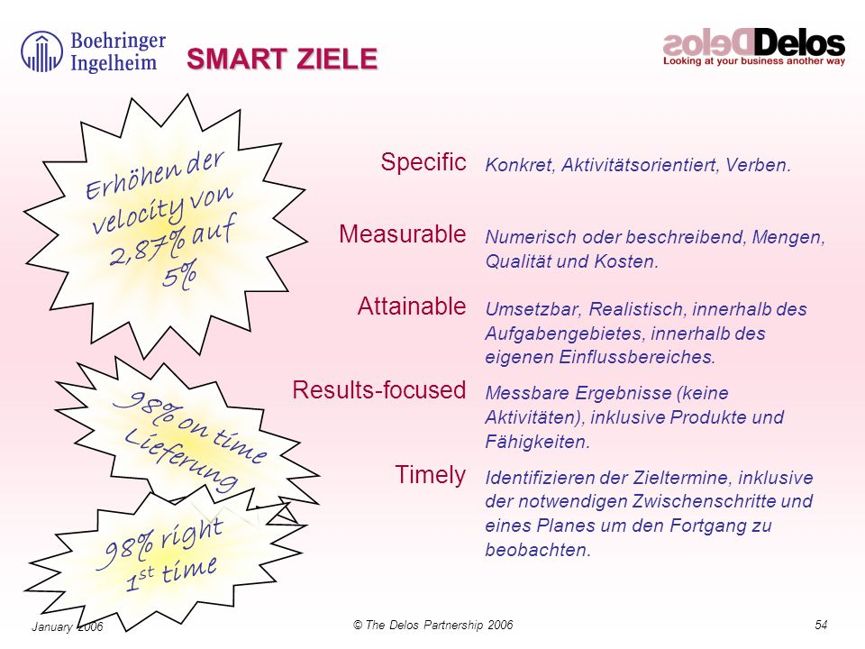 54© The Delos Partnership 2006 January 2006 SMART ZIELE Specific Measurable Attainable Results-focused Timely Konkret, Aktivitätsorientiert, Verben.