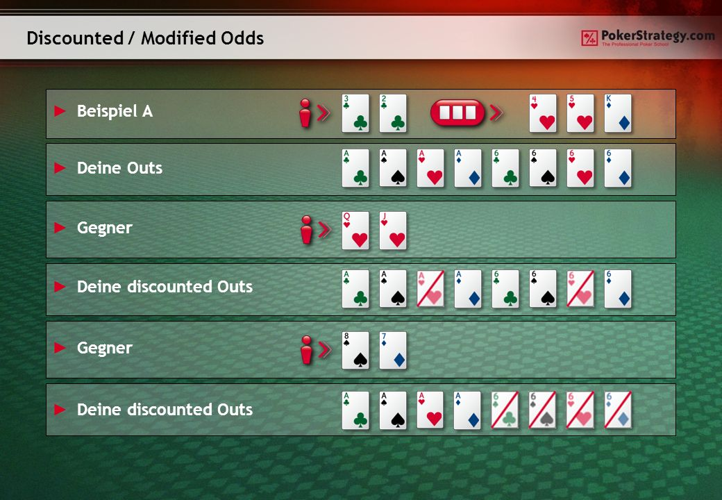 Discounted / Modified Odds Beispiel A Gegner Deine Outs Deine discounted Outs Gegner Deine discounted Outs