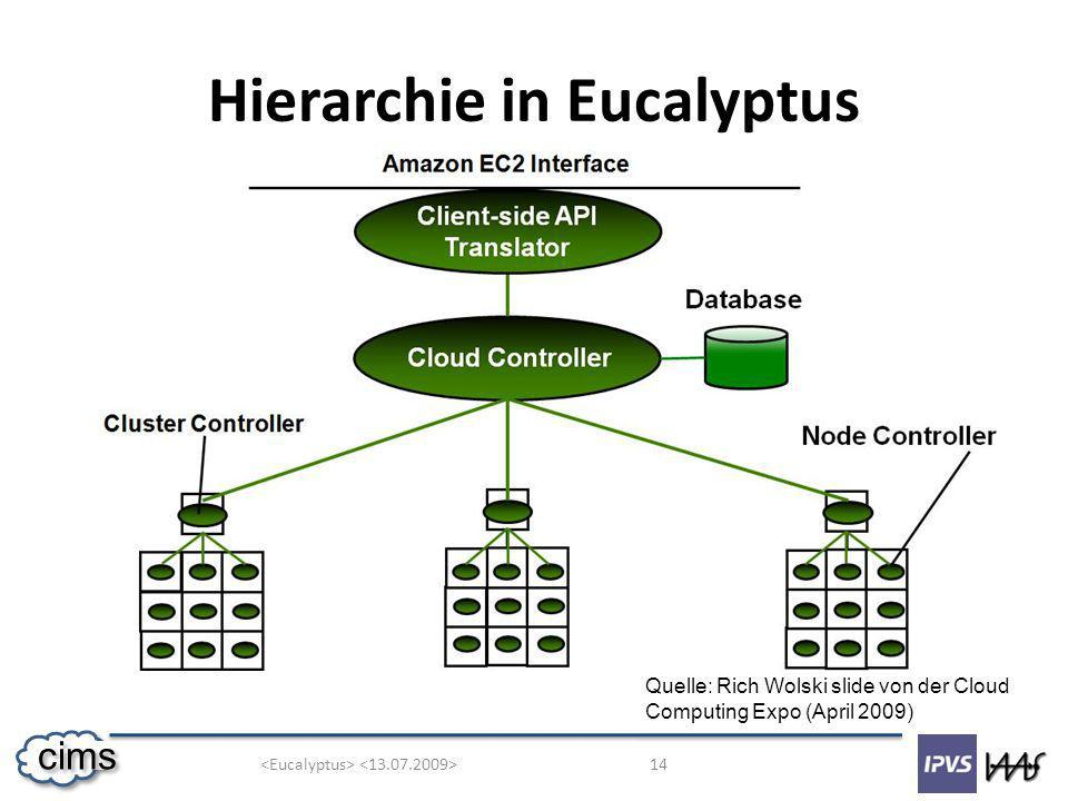 14 cims Hierarchie in Eucalyptus Quelle: Rich Wolski slide von der Cloud Computing Expo (April 2009)
