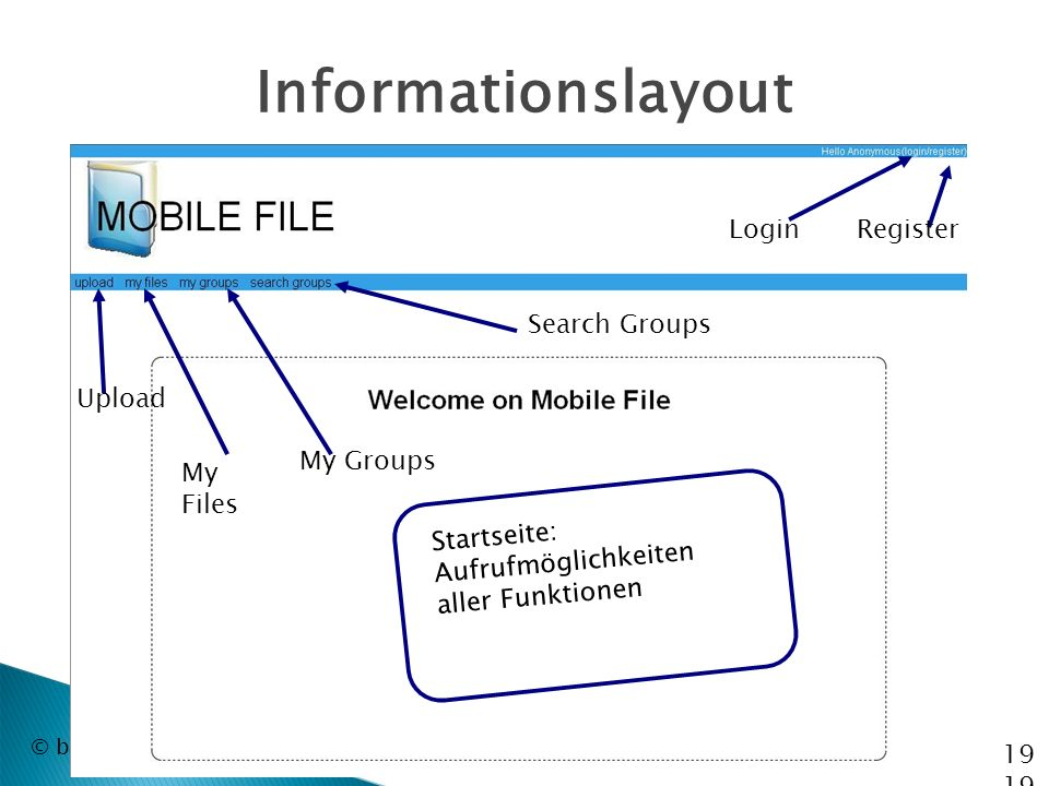 © by Bernhard Rabe, Andre Morgenthal, Dennis Moers Informationslayout LoginRegister Startseite: Aufrufmöglichkeiten aller Funktionen Search Groups My Groups My Files Upload 19