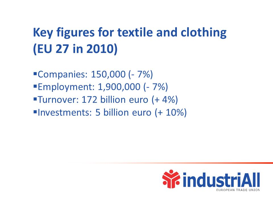 Key figures for textile and clothing (EU 27 in 2010) Companies: 150,000 (- 7%) Employment: 1,900,000 (- 7%) Turnover: 172 billion euro (+ 4%) Investments: 5 billion euro (+ 10%)