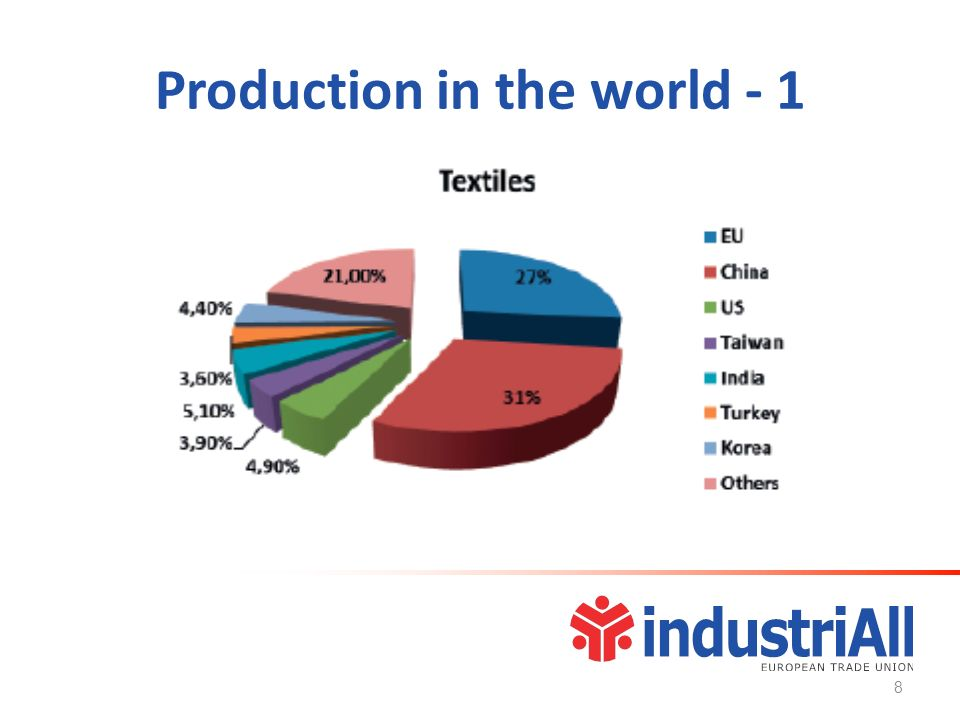Production in the world - 1 8