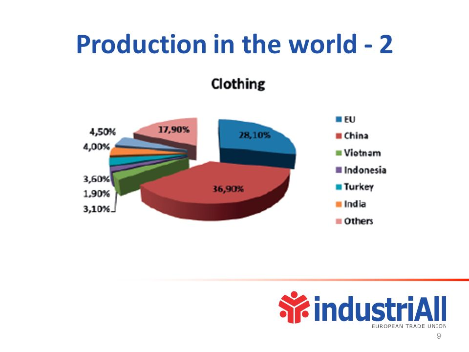 Production in the world - 2 9
