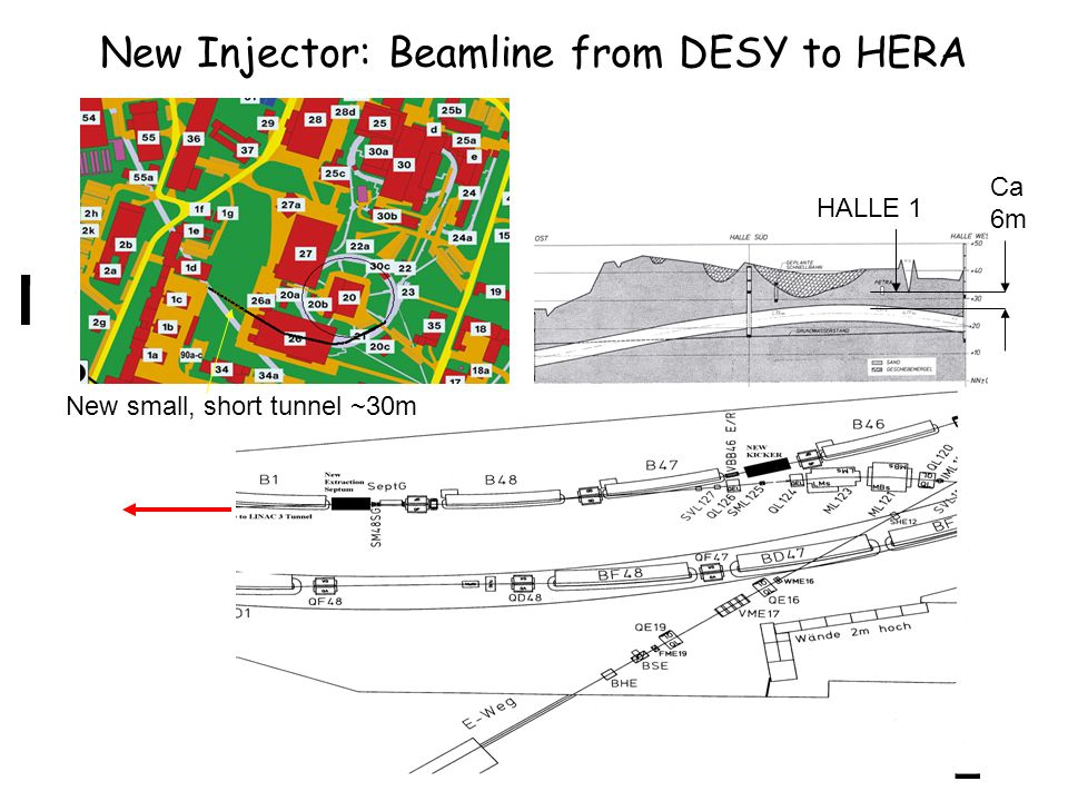 New Injector: Beamline from DESY to HERA Ca 6m HALLE 1 New small, short tunnel ~30m