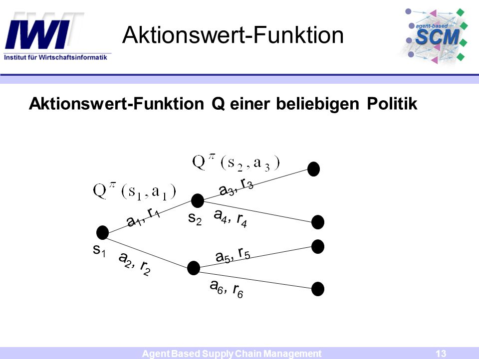 Agent Based Supply Chain Management13 Aktionswert-Funktion a 4, r 4 a 2, r 2 a 5, r 5 a 1, r 1 a 3, r 3 a 6, r 6 s1s1 s2s2 Aktionswert-Funktion Q einer beliebigen Politik