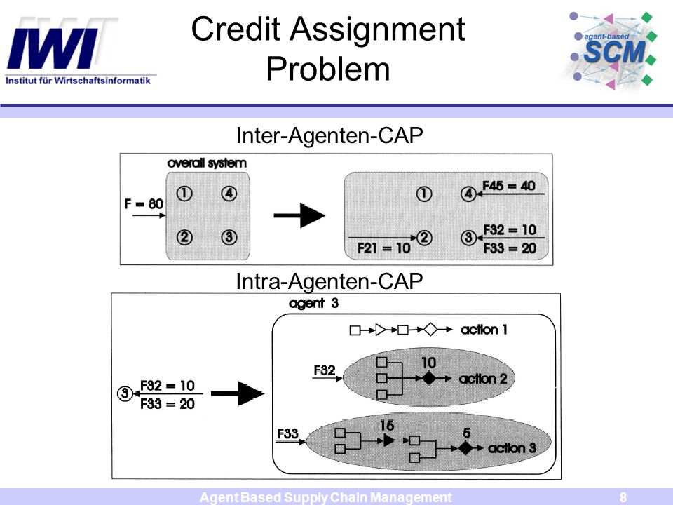 Agent Based Supply Chain Management8 Credit Assignment Problem Inter-Agenten-CAP Intra-Agenten-CAP