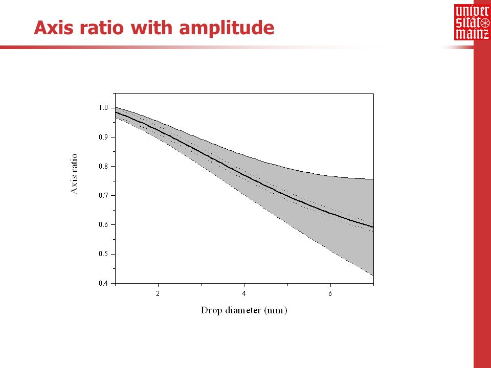 Axis ratio with amplitude