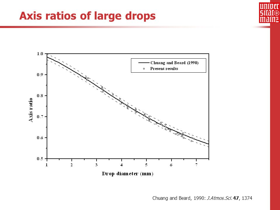 Axis ratios of large drops Chuang and Beard, 1990: J.Atmos.Sci. 47, 1374