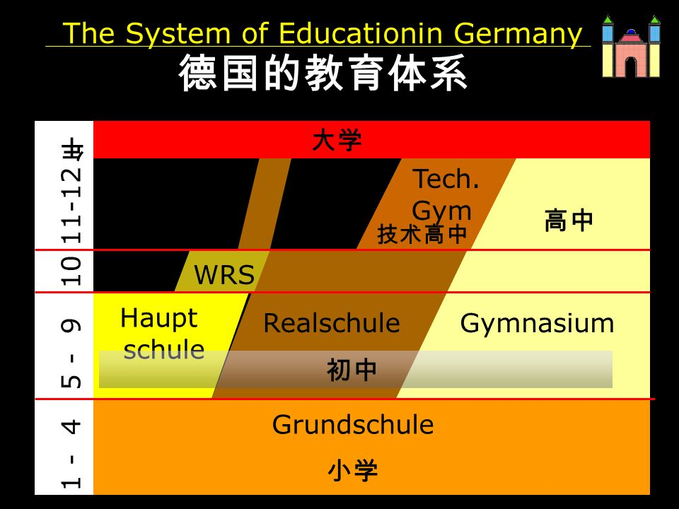 PH Weingarten Matthias Ludwig The System of Educationin Germany Grundschule Gymnasium Realschule Haupt schule Tech.