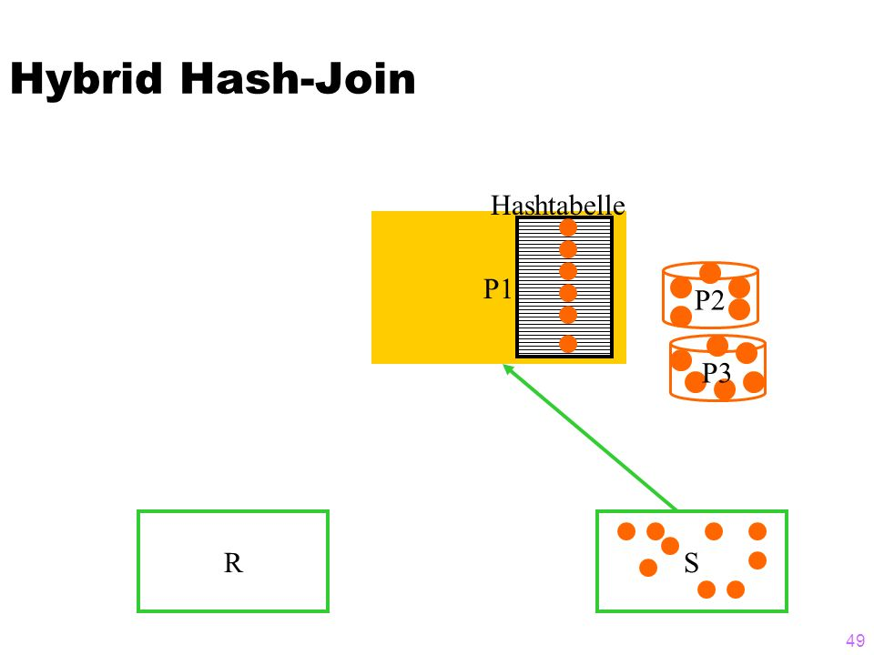 49 Hybrid Hash-Join RS P2 P3 P1 Hashtabelle