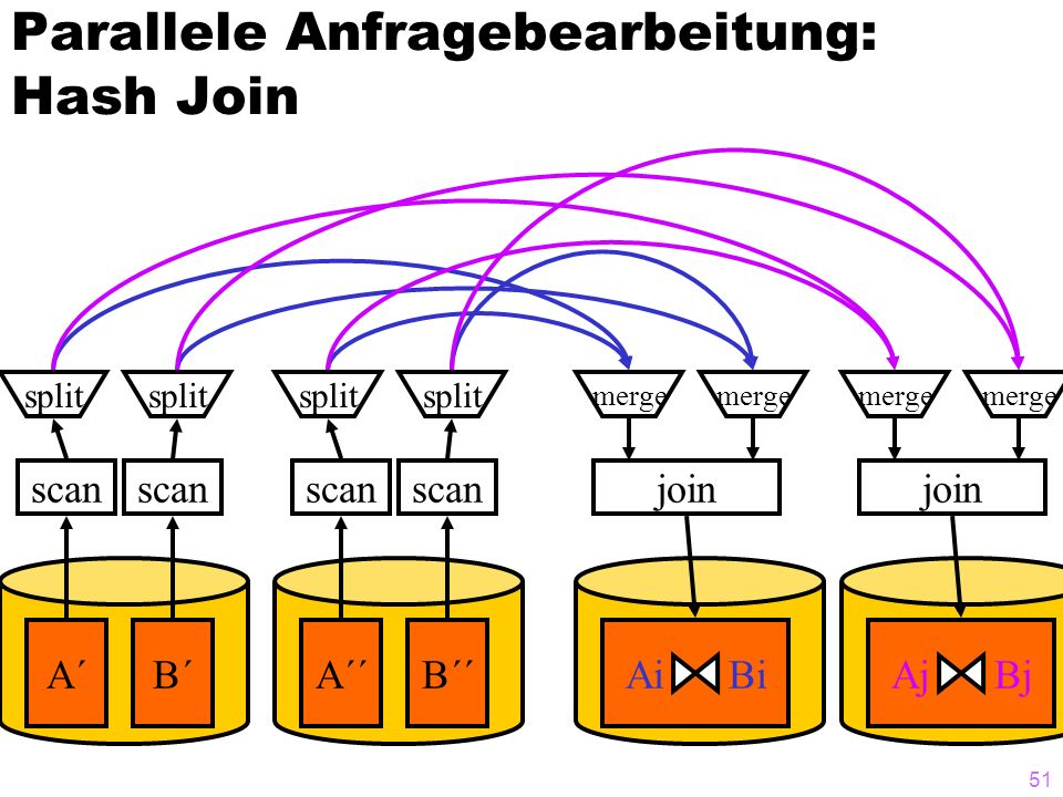 51 Parallele Anfragebearbeitung: Hash Join A´B´ scan split Ai Bi join merge A´´B´´ scan split Aj Bj join merge