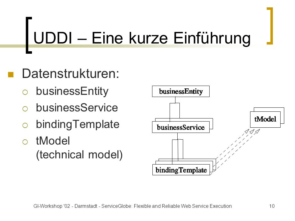 GI-Workshop 02 - Darmstadt - ServiceGlobe: Flexible and Reliable Web Service Execution10 UDDI – Eine kurze Einführung Datenstrukturen: businessEntity businessService bindingTemplate tModel (technical model)