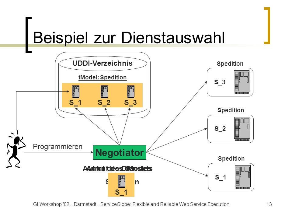 GI-Workshop 02 - Darmstadt - ServiceGlobe: Flexible and Reliable Web Service Execution13 Beispiel zur Dienstauswahl Negotiator Spedition S_2 Spedition S_3 Spedition S_1 UDDI-Verzeichnis tModel: Spedition S_1S_2S_3 Programmieren Aufruf des tModels Spedition Aufruf des Dienstes S_1