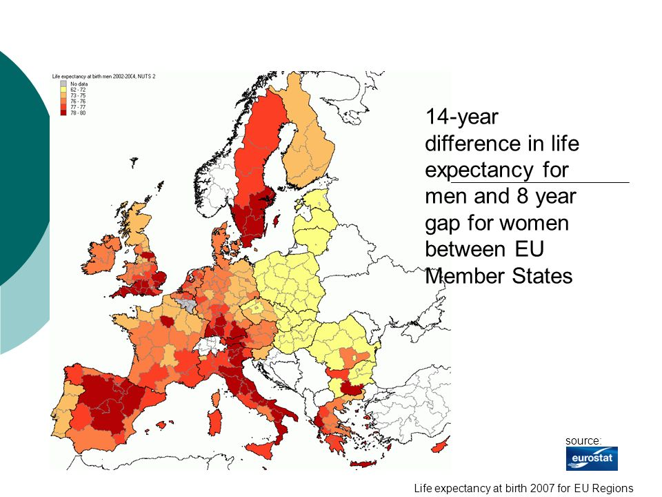 14-year difference in life expectancy for men and 8 year gap for women between EU Member States source: Life expectancy at birth 2007 for EU Regions