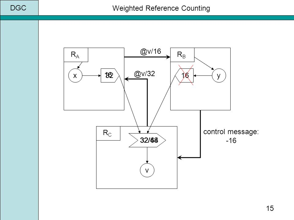 DGC 15 x v 32/ control message: -16 Weighted Reference Counting RARA RBRB RCRC